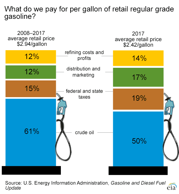 a chart explaining what we pay per gallon of retail regular grade gasoline