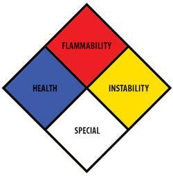 National Fire Protection Association Hazard logo
