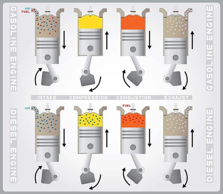 gasoline vs diesel engines graphic